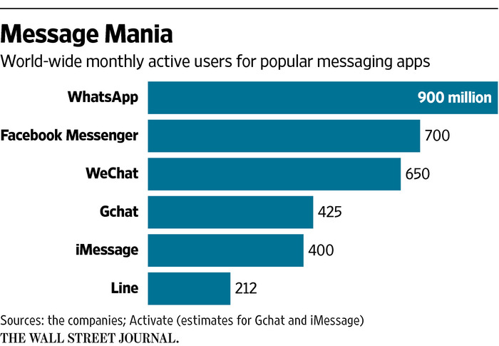 Messaging Platforms