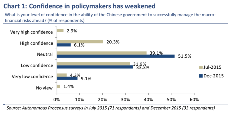 Chinese confidence in policymakers weakening
