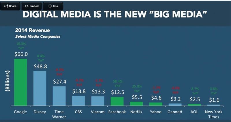 Revenue of big media
